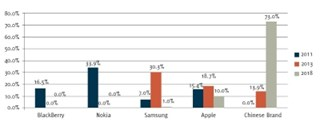 Phone brands in China