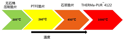 Figure 2-Maximum working temperature of common non-metallic materials.png